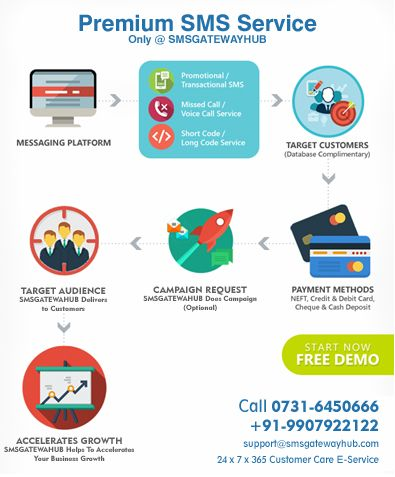 Premium SMS Services Provider | Ideas for the House | Free personals
