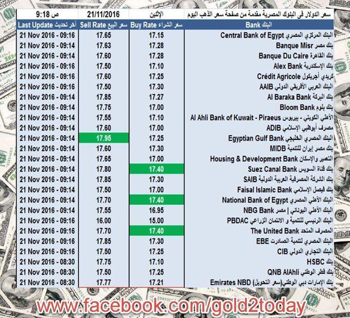 سعر الدولار فى البنوك المصرية الإثنين 21 11 2016 9 18 ص أعلى سعر لشراء الدولار بنك قناة السويس البنك الأهلي المصري المصرف المتحد 17 40 10 Things Egypt 65th