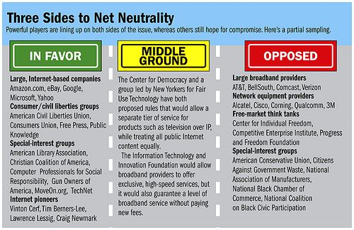 net neutrality appears as one of the easier topics to write and  net neutrality appears as one of the easier topics to write and argue about because this