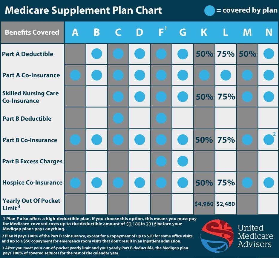 Using A Medigap Plan Comparison Chart United Medicare