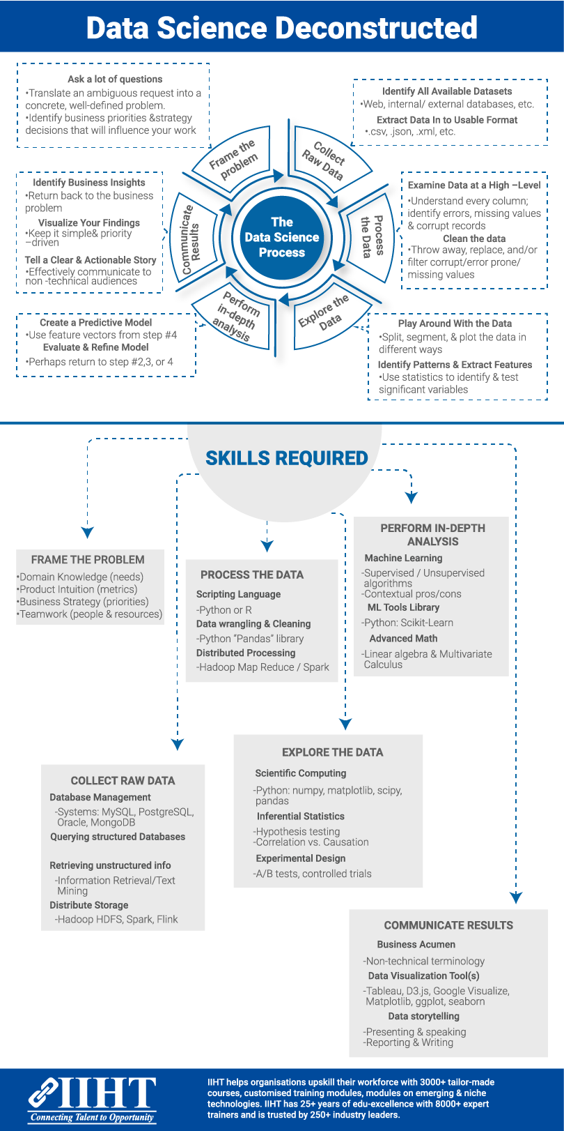 Beginner S Guide To Data Science Process Data Science Data Science Learning Science Skills