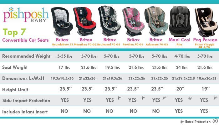Convertible Baby Car Seat Comparison