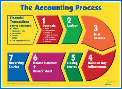 accounting process - Google Search   Accounting   Pinterest ...