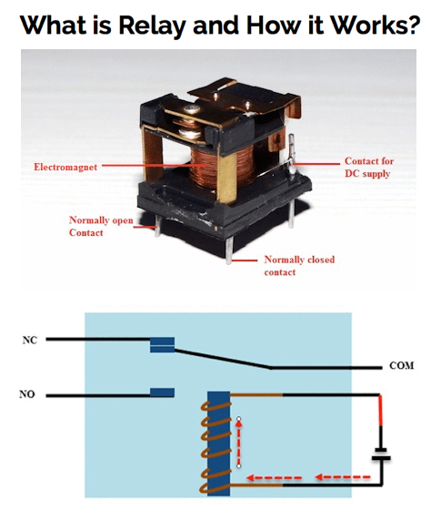 A relay is an electromechanical switch Here is the complete details