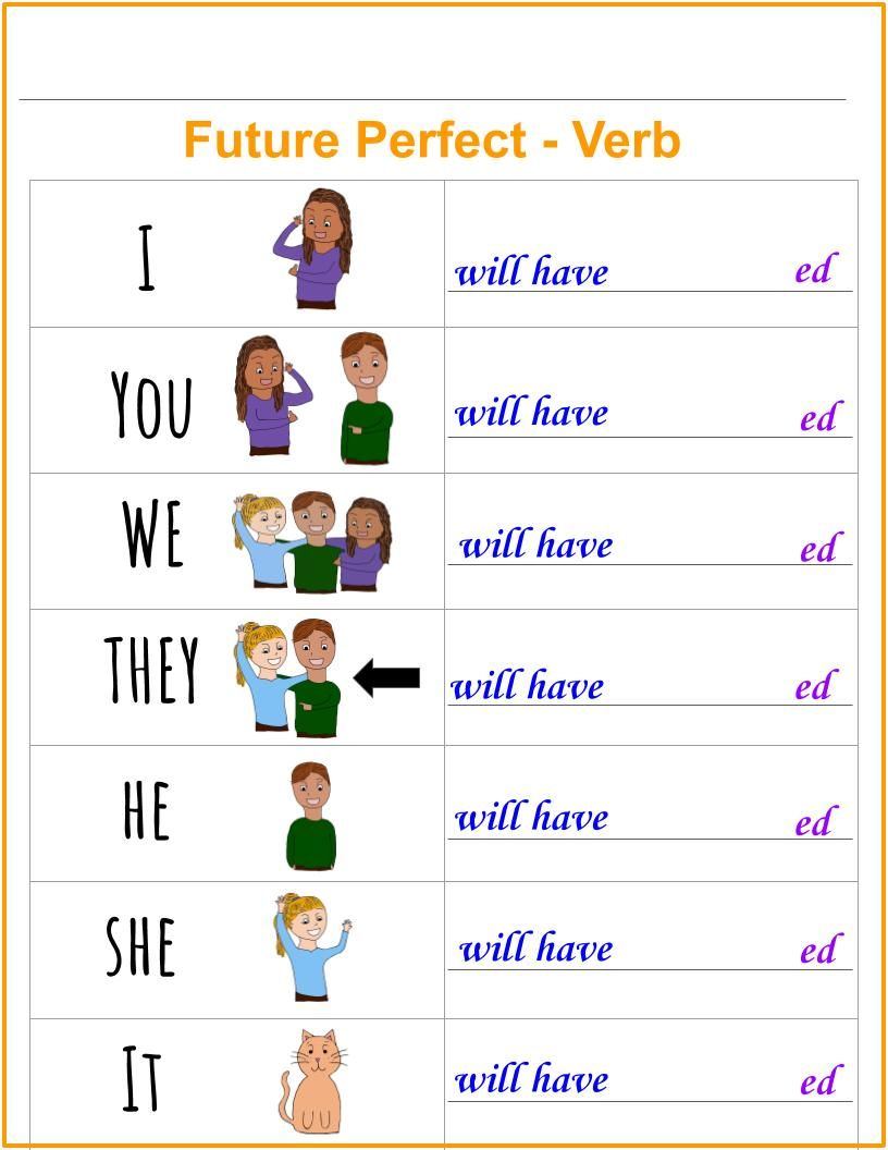 Grammar Chart Explanation And Examples For The Future Perfect