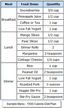 sample menu for 1500 calorie diabetic diet