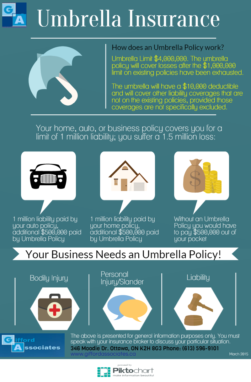You asked What is an Umbrella Liability Policy? Why do I