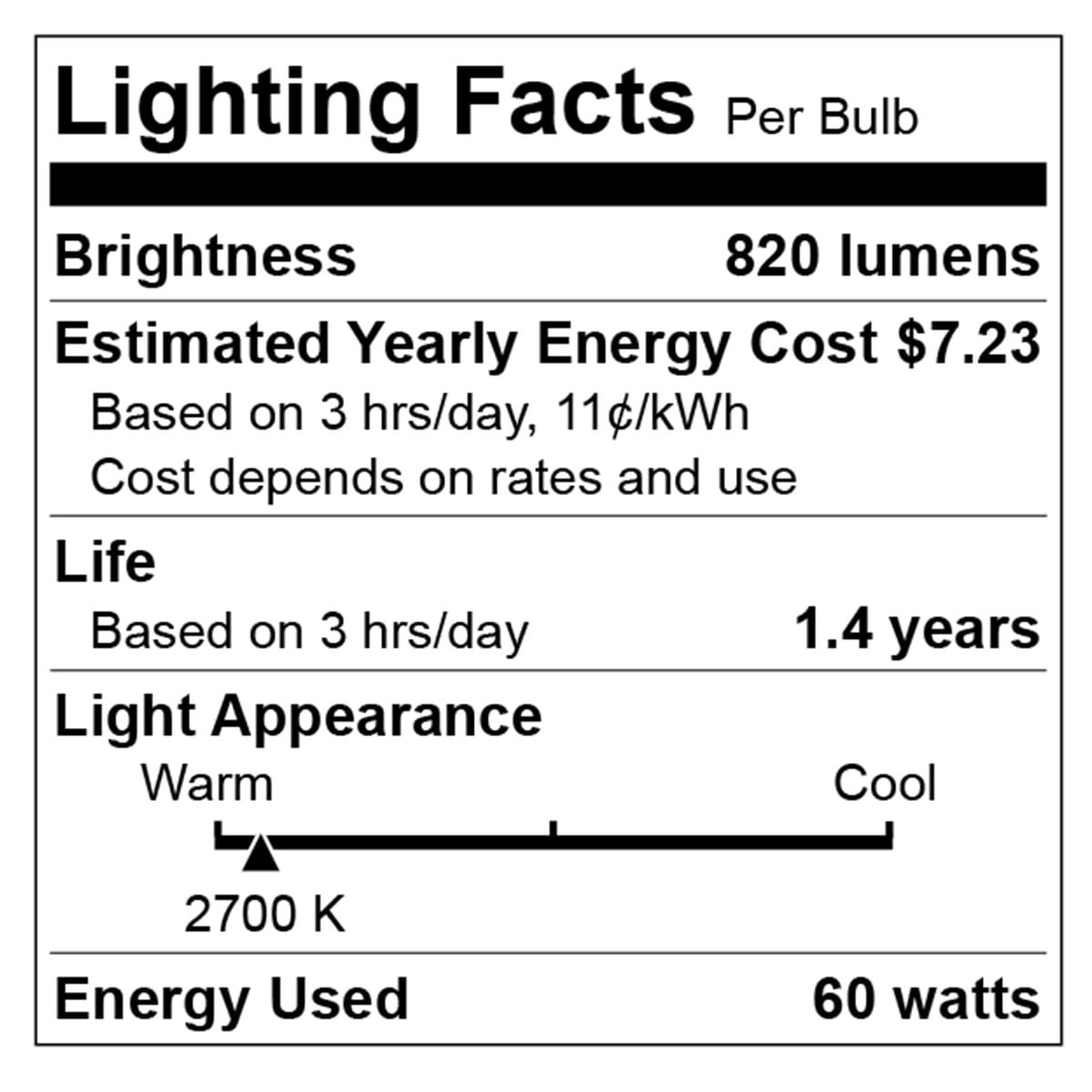 What Are Lumens? Lumens Chart, Definition & Light Bulb Facts