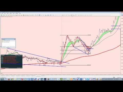 forex stratégiák videó