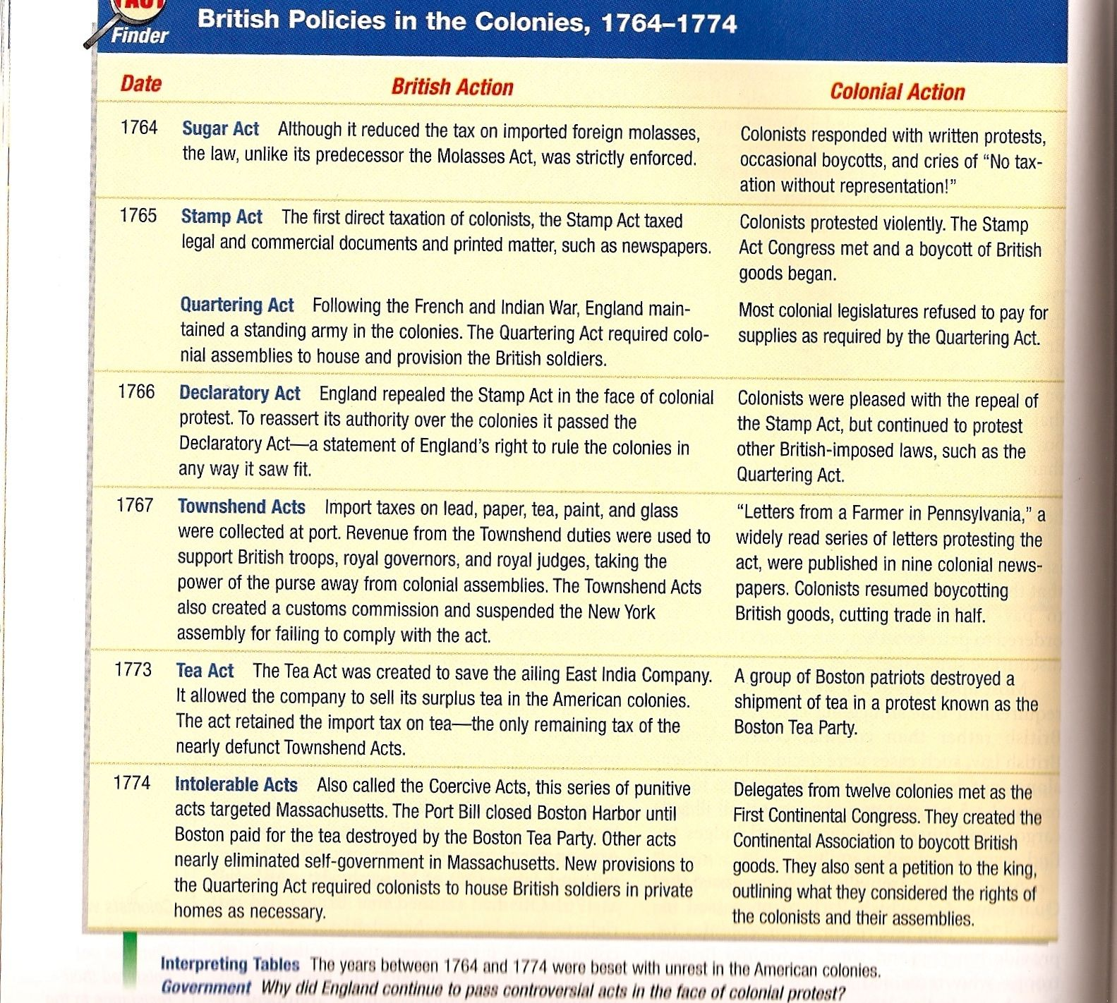 1760s Timeline Emphasizing British Acts And Colonial Responses