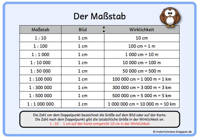 Merkplakate Zum Thema Massstab Mathematik Lernen Mathe Unterrichten Und Matheaufgaben