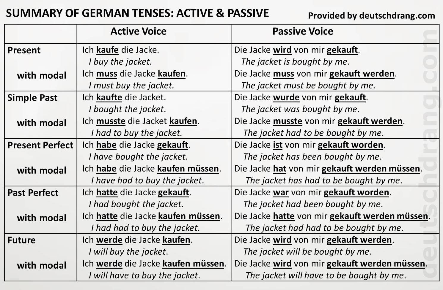 Advanced Level Worksheet For Active And Passive Voice Changing Sentences From Active To Passive