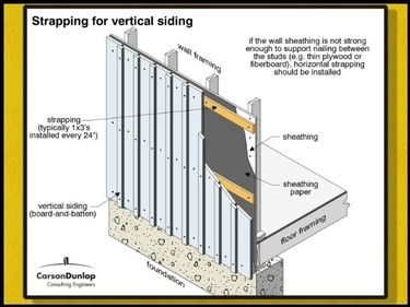 How To Strap A Block Wall For Board And Batten Board And Batten Batten Block Wall