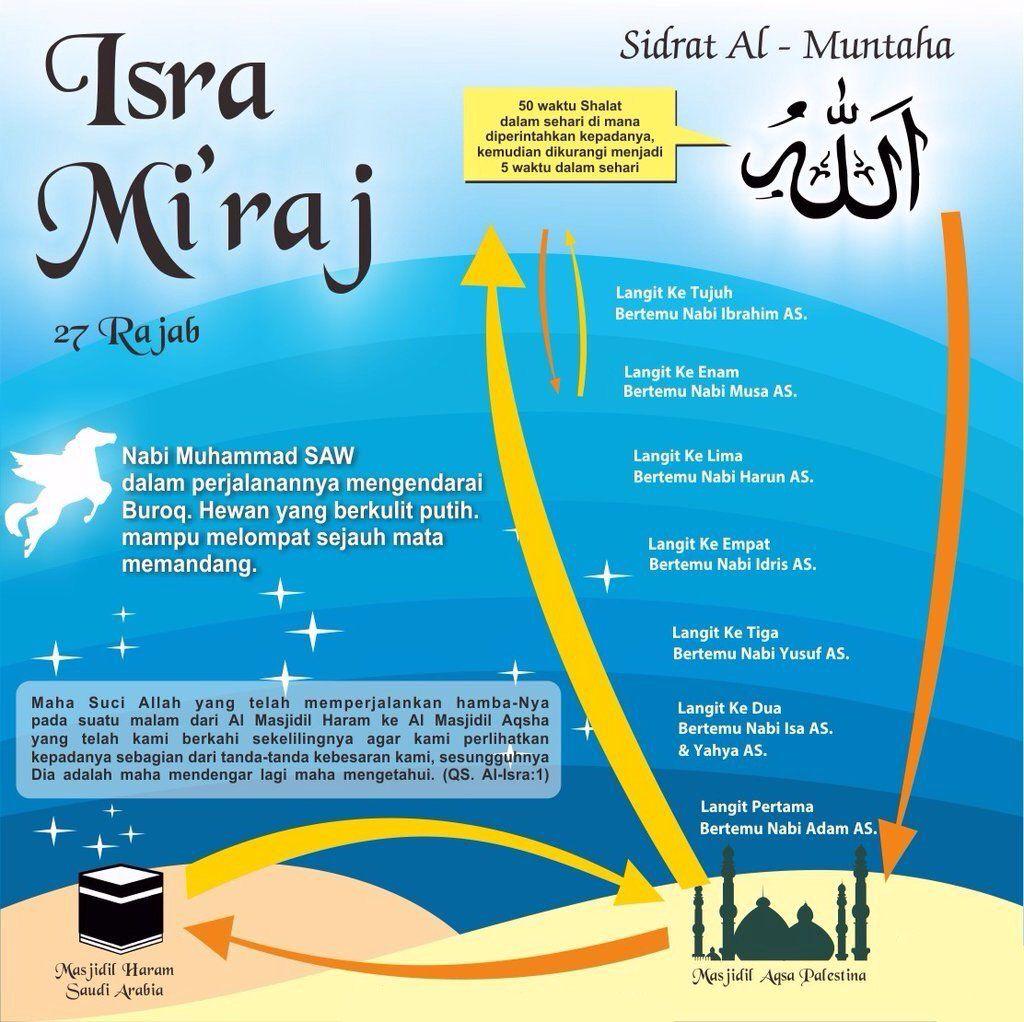 Hasil gambar untuk gambar rute isra' mi'raj