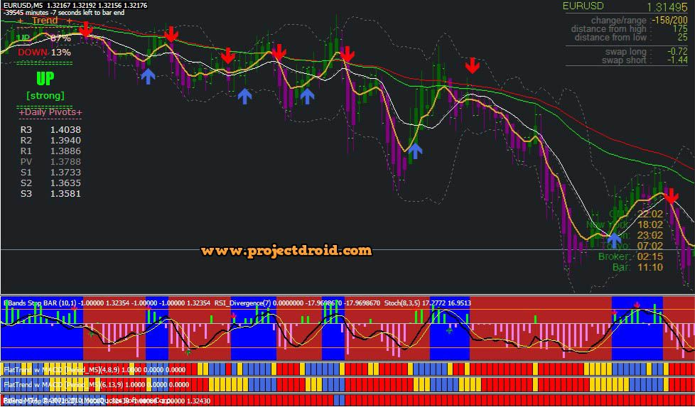 Trend Rider V3 Forex System