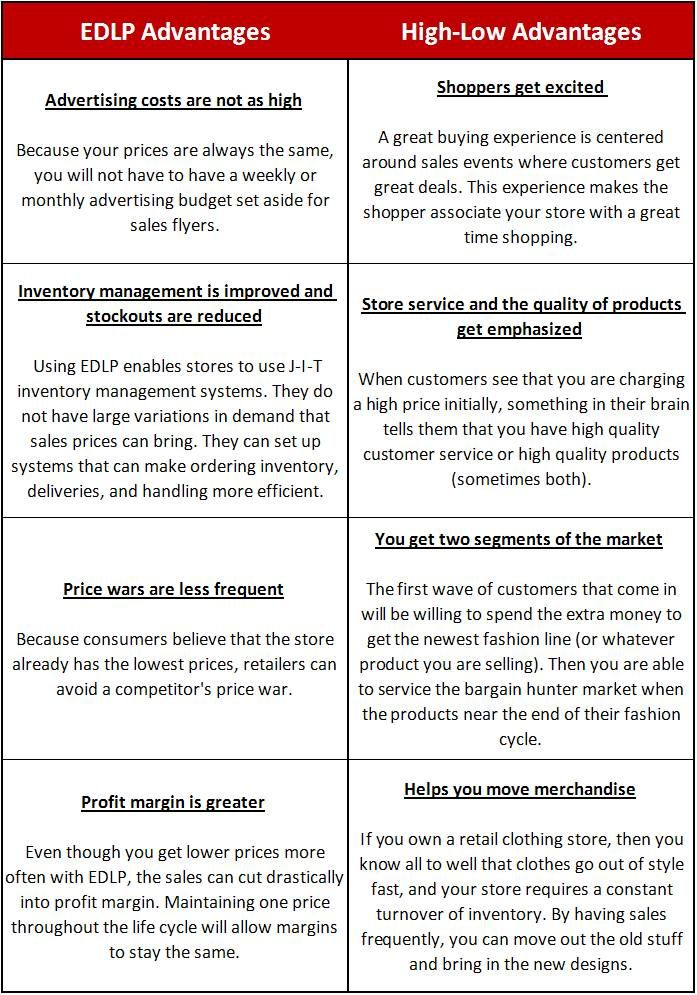 EDLP (Every Day Low Prices) strategy marketing Pinterest