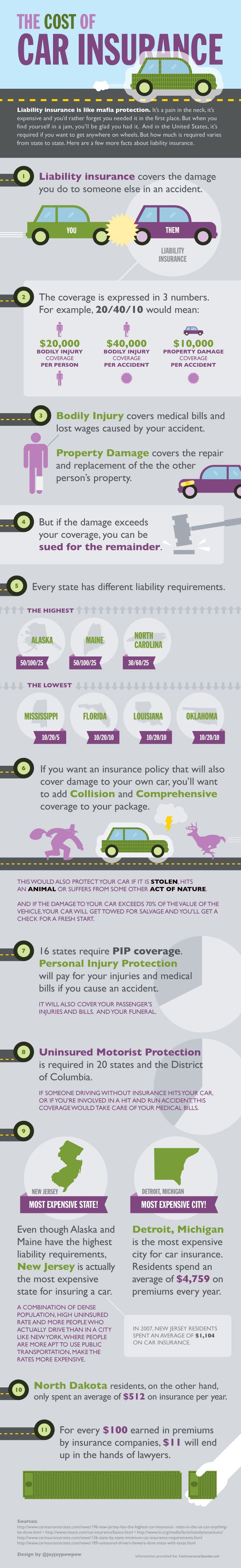 Low cost car insurance #infographic