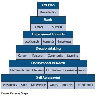 Career Development Career Planning Model  Career
