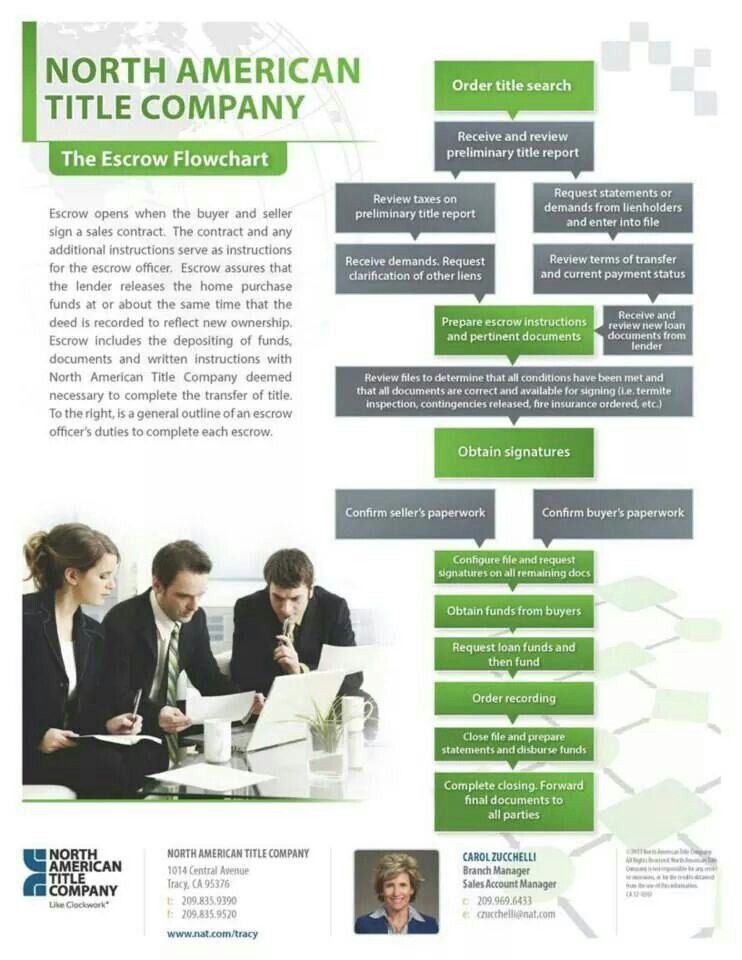 Escrow Flowchart Real Estate Articles Real Estate Brokerage Escrow