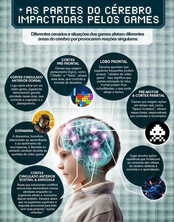 As Partes Do Cerebro Impactadas Pelos Games Infografico Neurociencia Logomarca Psicologia Cerebro