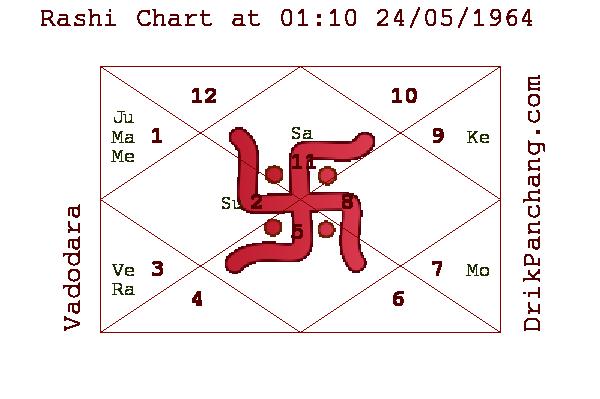 32 Vedic Astrology Free Chart Janma Kundali - All About ...