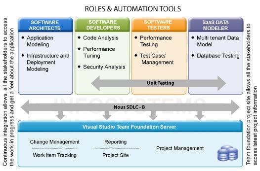Nous Project Management Framework Scrum Rup Tdd Waterfall Sdlc