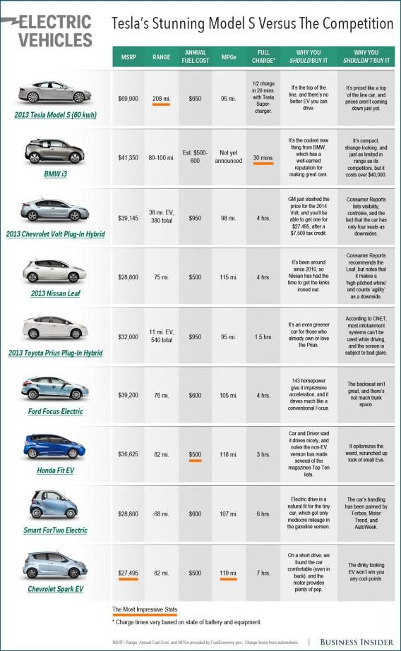 Tesla motors and other electric cars comparison chart  all but most models also comparing with pinterest rh