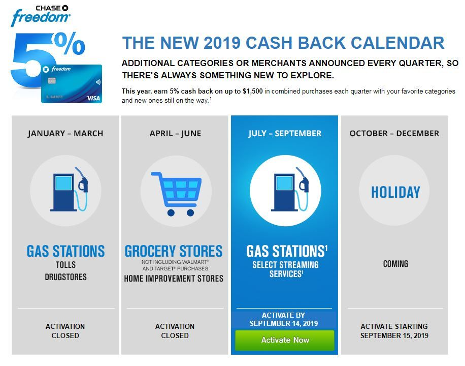 Chase Freedom Calendar 10 & 10 Categories That Earn 10% Cash