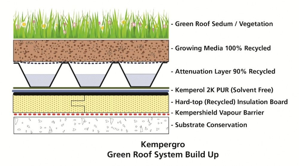 Kempergro Green Roof System Build Up Green Roof System