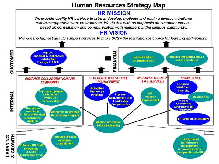 Human Resources Strategy Map Human Resources Strategy map