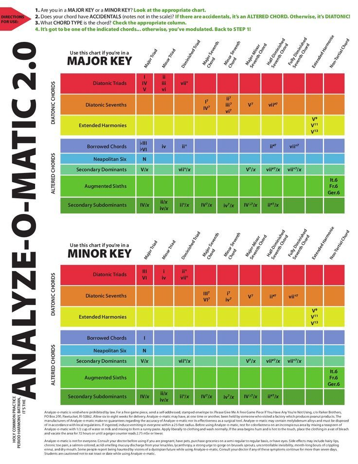 AnalyzeOMatic  Guitars Music Theory And Authors