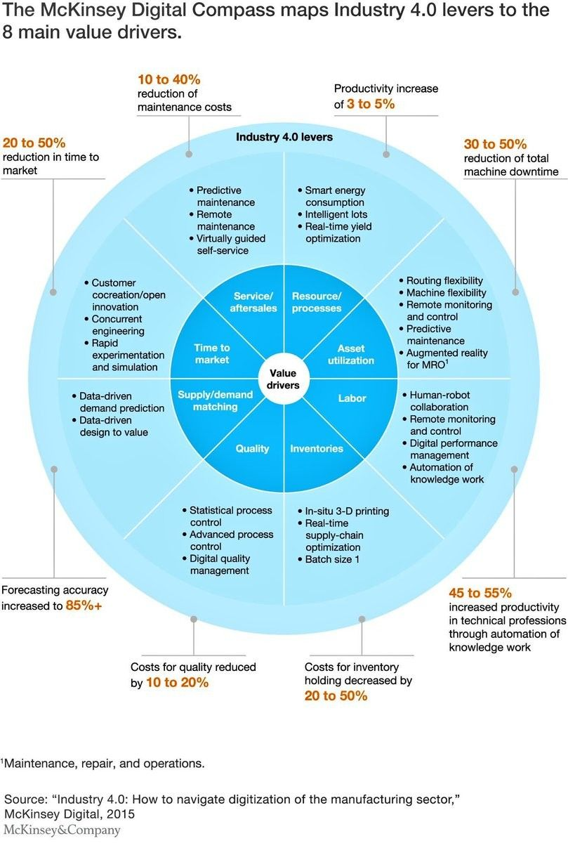 Industry 4.0 Levers. Value Drivers Digital strategy