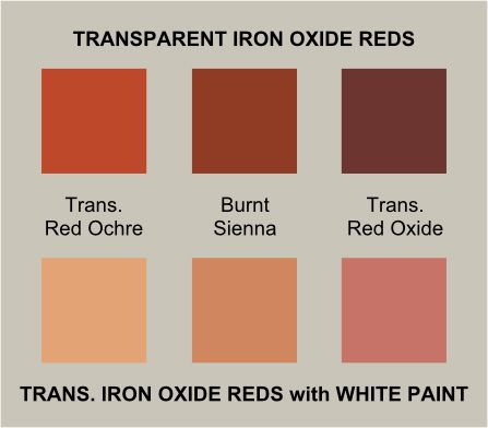 Transparent Earth Reds Burnt Sienna Transparent Red Oxide