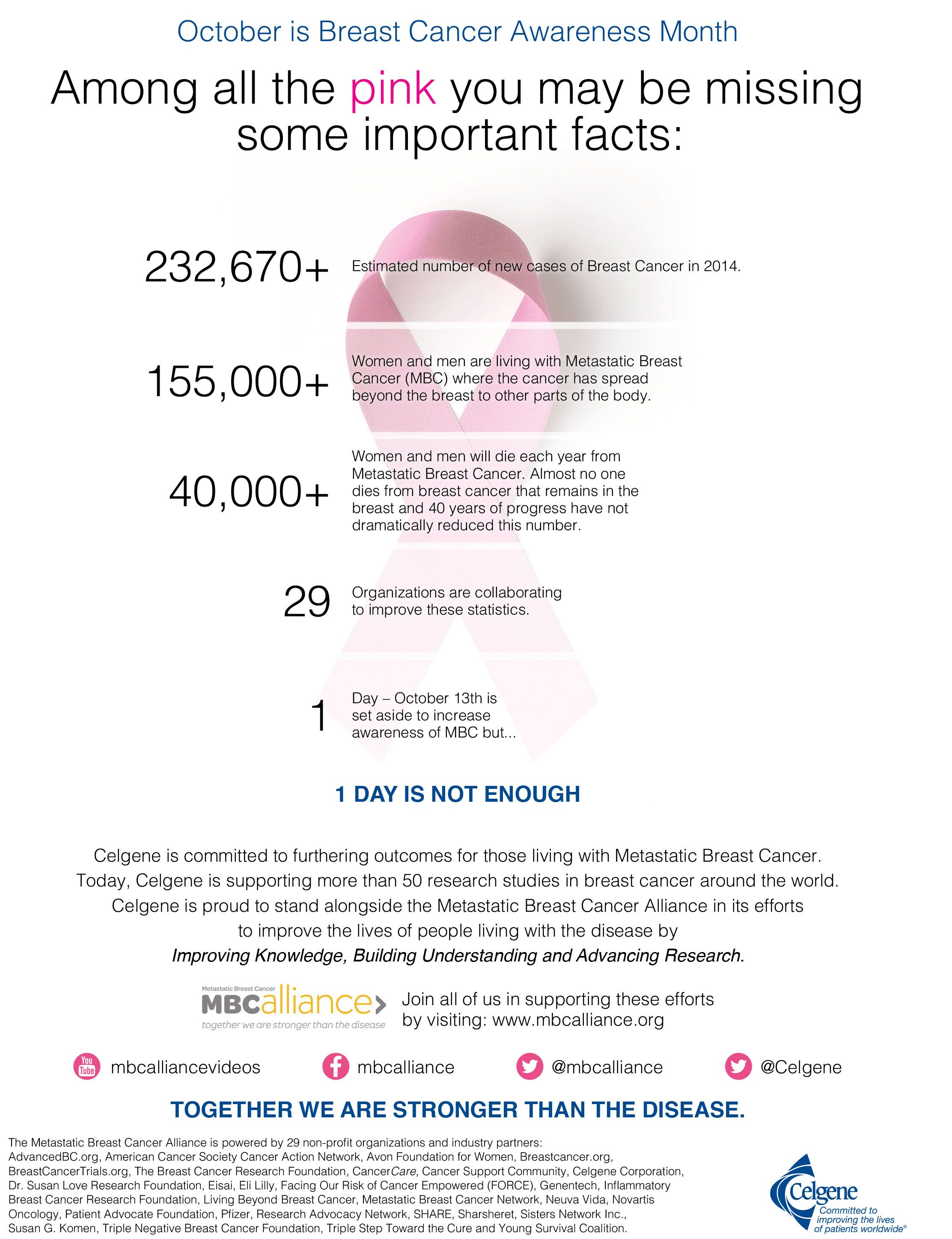 Advise breast cancer fun facts not