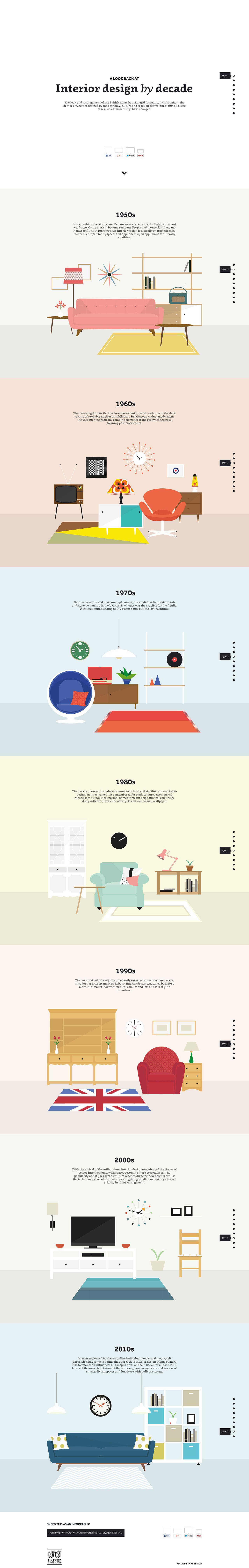 Interior Design By Decade Infographic Design Interior Design Tips Infographic