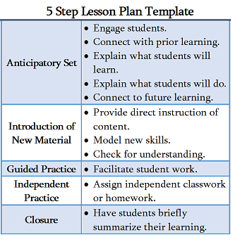 Lesson Plan In  Steps Lesson Plan  Lesson Plan Template