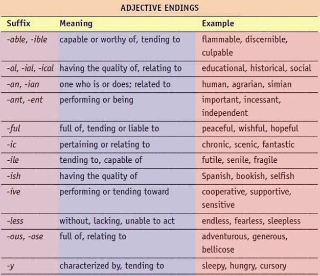 Difficult Words And Their Definitions The Most Common Suffixes