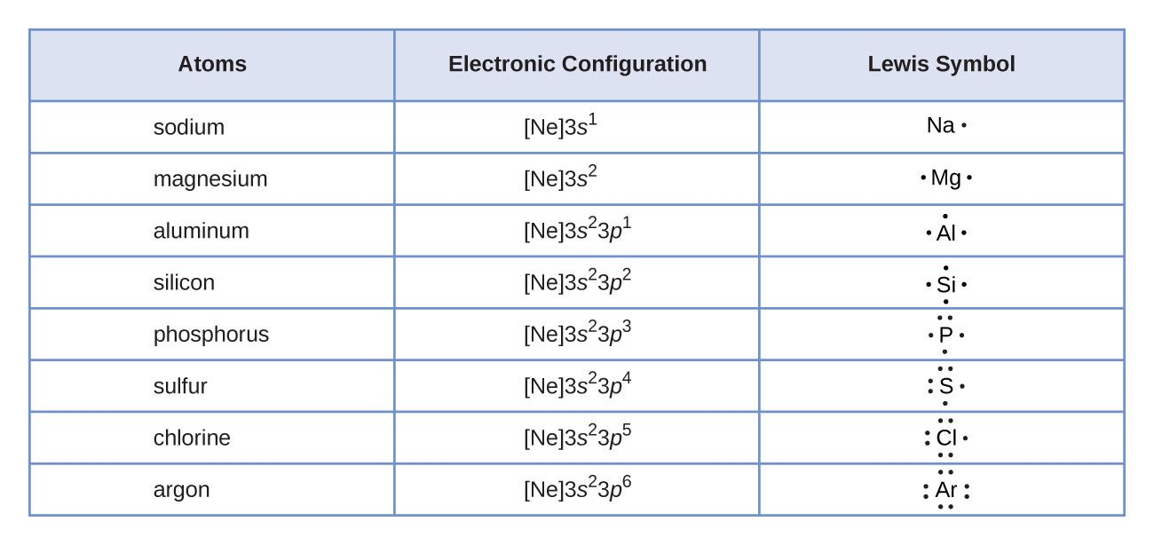 50 Worksheet Electron Dot Diagrams and Lewis Structures