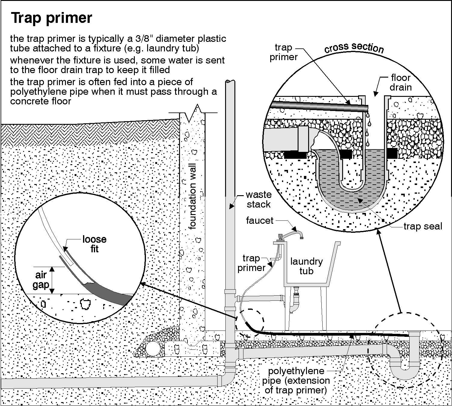 floor drain detail at vinyl floor google search floor drain Storm Drain Diagram floor drain detail at vinyl floor google search