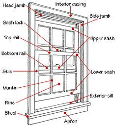 Parts Of A Double Hung Window