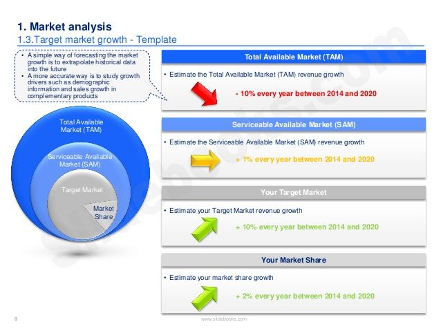Market \ competitor analysis template in PPT Marketing    Market - sales analysis
