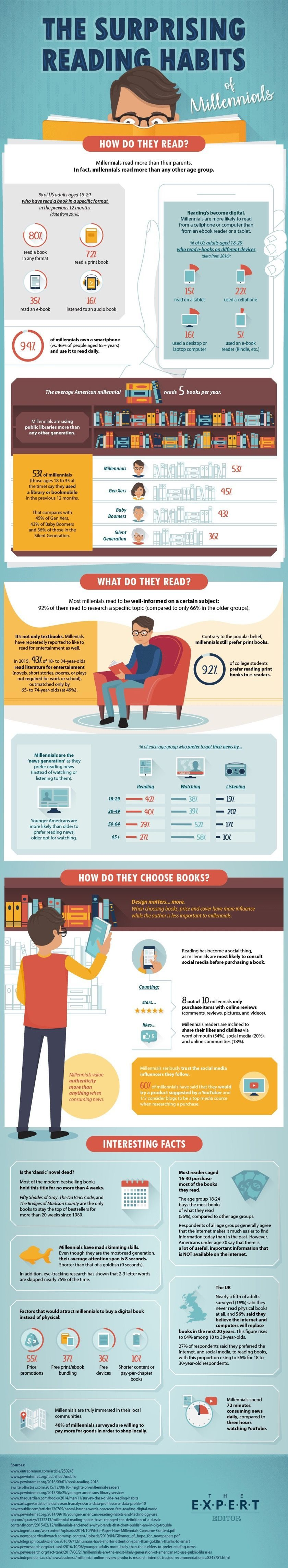What Can We Learn From The Reading Habits Of Millennials Infographic Reading Habits Millennials Infographic Reading Adults learn how to read