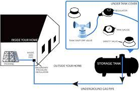 Liquid Propane Tanks Are Best To Store Propane You Must Install A Propane Tank On Your Property For Its Storage Log In To O Propane Tank Propane Storage Tank