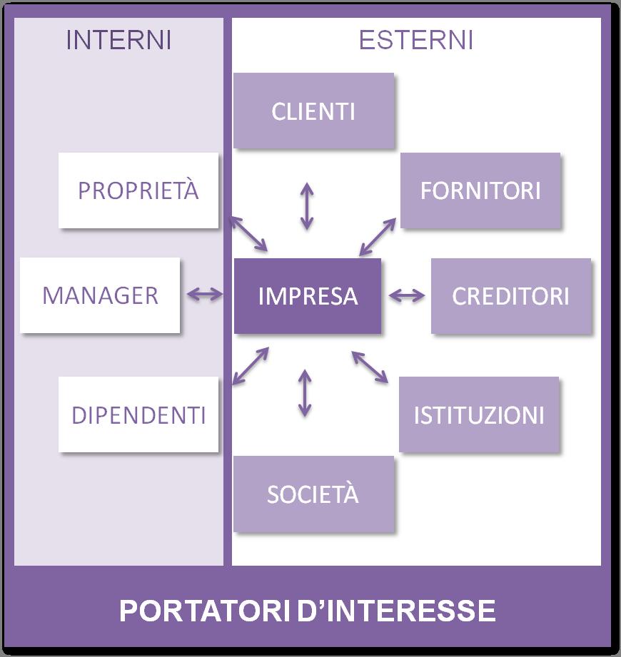 Stakeholder engagement http://www.locom.it/servizi/csr-responsabilita-sociale