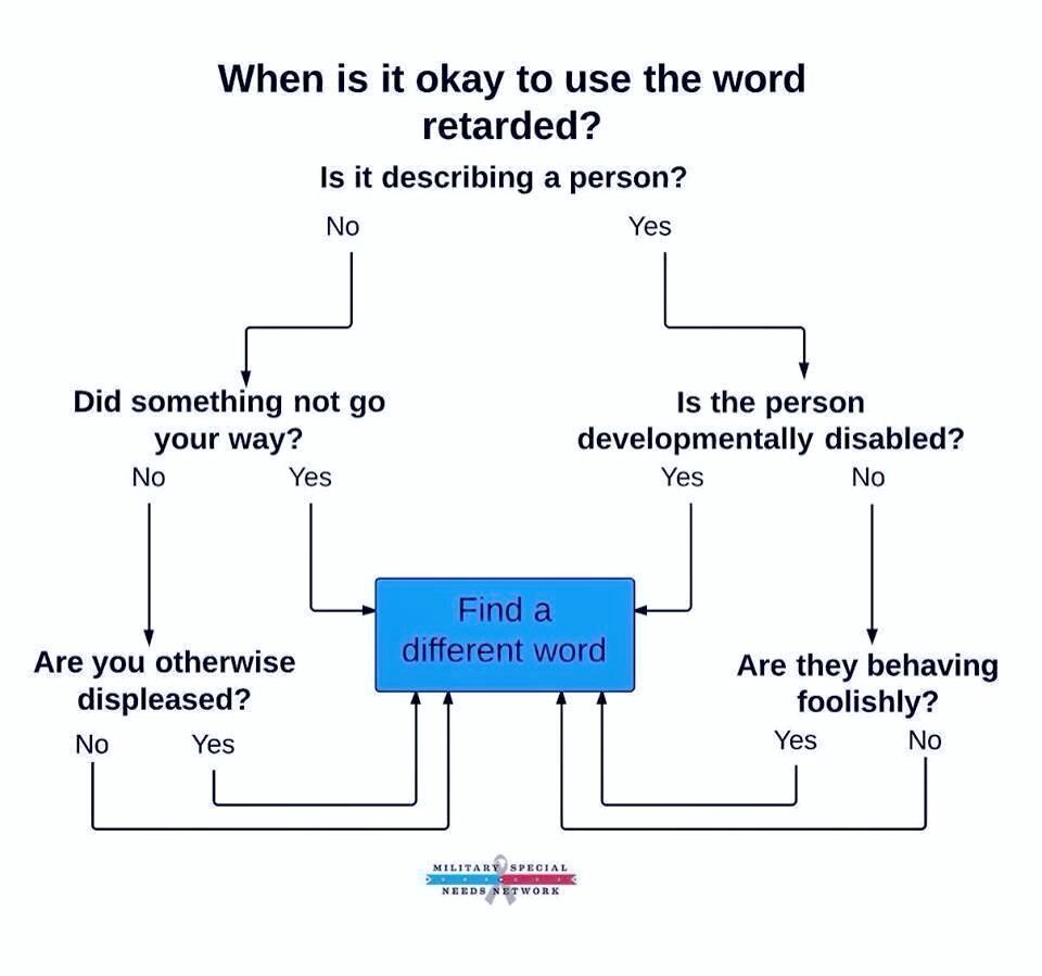 When is it okay to use the F word