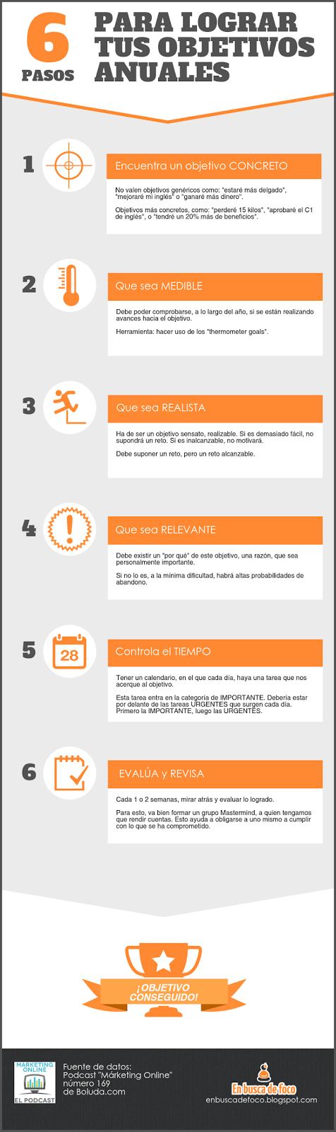 infografia 6 pasos para cumplir objetivos anuales