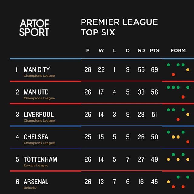 What you think?  #Mcfc #mancity #skyblue #manchester #mufc #manchester #manutd #cfc #chelsea #LFC #Liverpool #YNWA #AFC #Arsenal #coyg #gunners #aosafc #thfc #tottenham #spurs