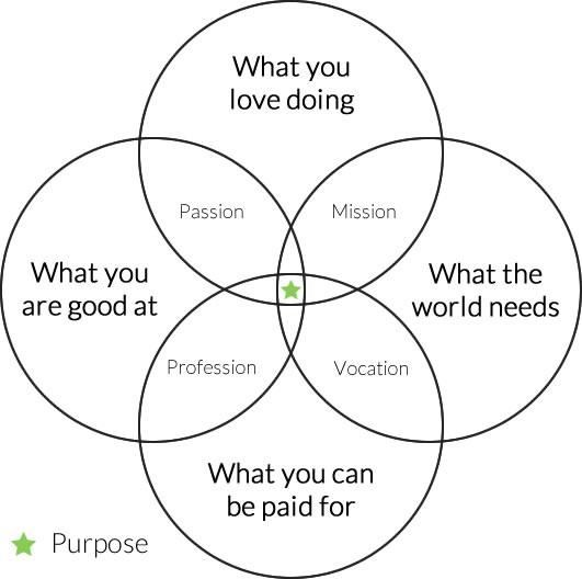 What purpose really is.