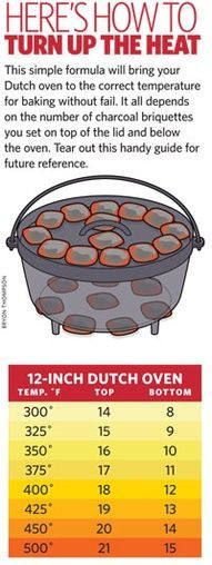 Absolutely Essential Diagrams You Need For Camping Dutch Oven 101. Here are some basic heating instructions for cooking with a dutch oven. You can use a dutch oven to cook almost anything from breads and pizza to bacon, cakes, and even soups! It is a fun way to cook and makes your food taste so much better.Dutch Oven 101. Here are some basic heating ins...