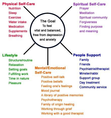 I Like This Model For What A Well Balanced Life Looks Like